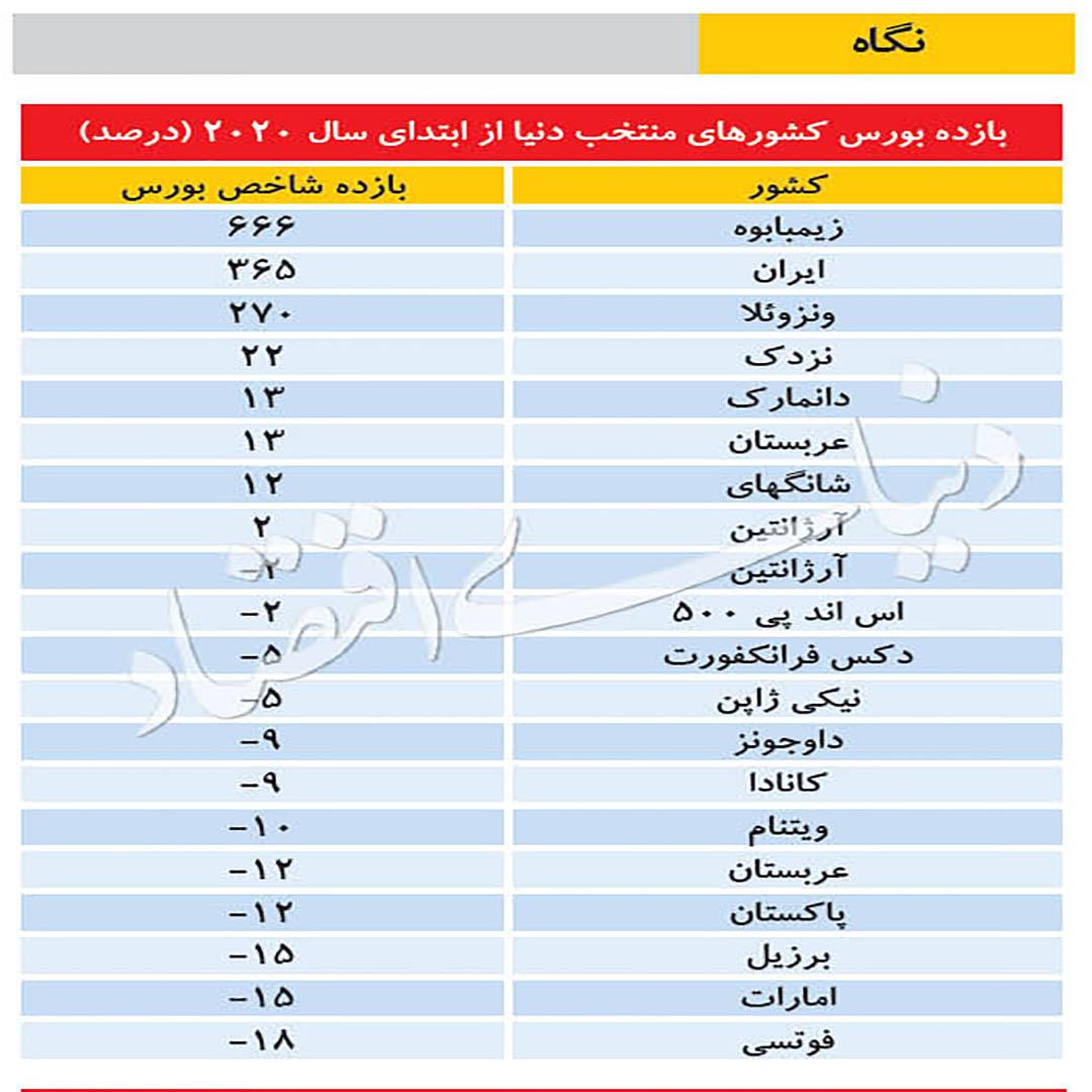 ایران دومین کشور جهان با بیشترین بازدهی در بورس/ نخستین کشور، زیمبابوه و سومین کشور، ونزوئلا است