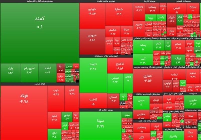 سهامهای بورس با بالاترین و پایینترین رشد قیمت در اولین روز مهرماه