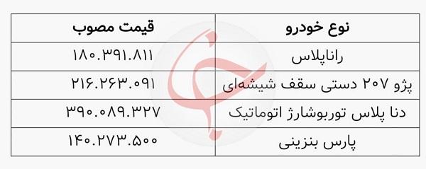 زمان قرعهکشی جدیدترین حراج ایران خودرو + قیمت و لینک ثبتنام